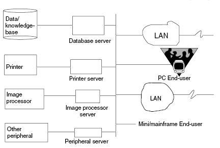 Konsep sistem client server denny charter blog server server ini dengan database dan applikasinya harus dapat diakses oleh beberapa pc ataupun diakses oleh sebuah komputer mainframe melalui sebuah lan ccuart Gallery